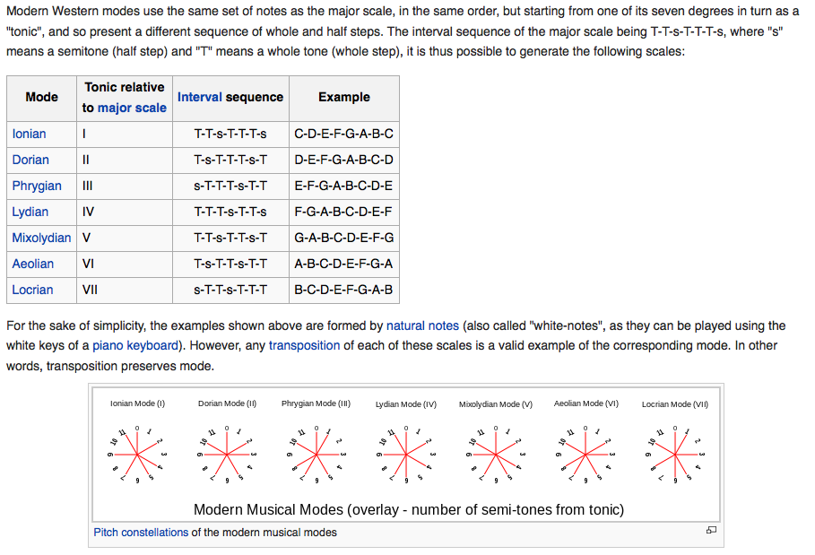 wikipedia-modes-constellations