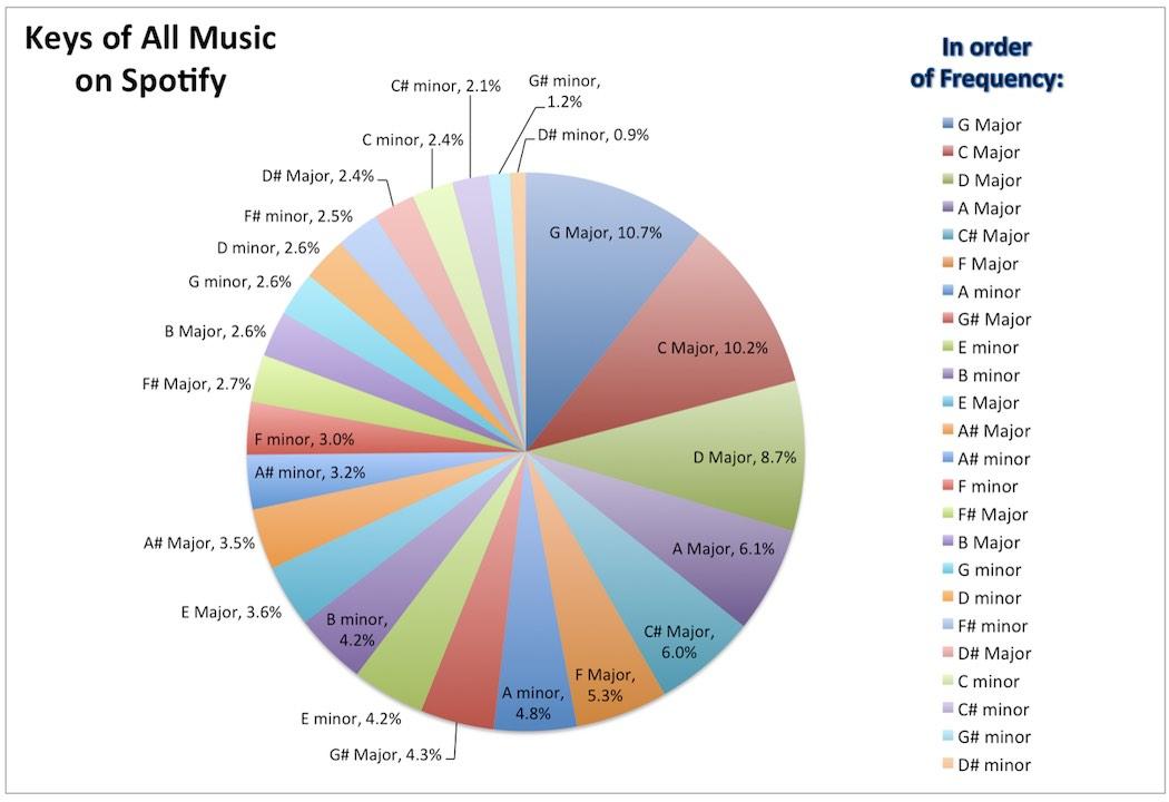 spotify-song-key-analysis